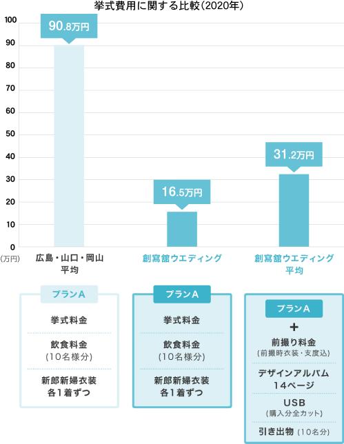 挙式費用に関する比較(2014年)